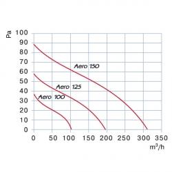 Blauberg AERO 100 tlakové křivky