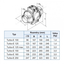 Turbo E 150 - dvourychlostní průmyslový potrubní ventilátor