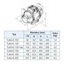 Turbo E 160 - dvourychlostní průmyslový potrubní ventilátor