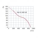 Axis-Q 200 2E - průmyslový axiální ventilátor nástěnný