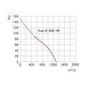 Axis-Q 300 4E - průmyslový axiální ventilátor nástěnný
