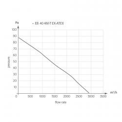 EB 40 4T EX ATEX - axiální ventilátor