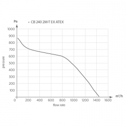 CB 240 2T EX ATEX - radiální ventilátor