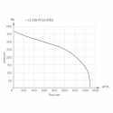 CS 330 4T EX ATEX - radiální ventilátor